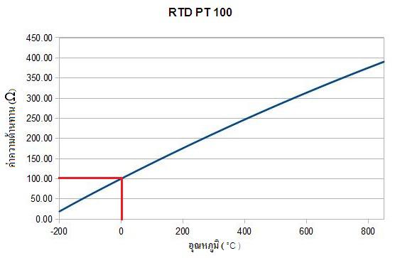 pt100 graph
